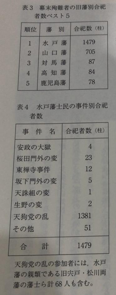 表1 幕末殉難者の旧藩別合祀者数ベスト数5 水戸藩士民の事件別合祀者数