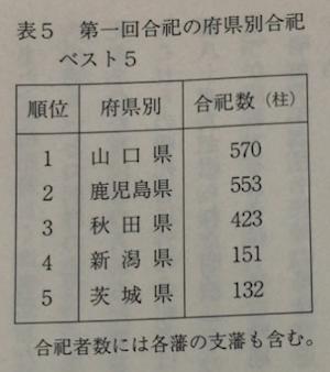 表2 第一回合祀の府県別合祀ベスト5